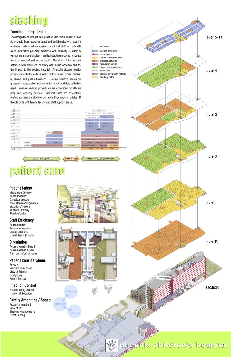 Phoenix Children S Hospital By Hks Architects Karmatrendz